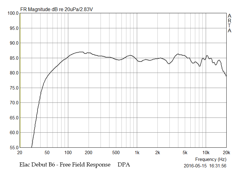 Ampli da abbinare alla Elac Debut B5 (prima serie) M%2002%20Free%20Field%20Response